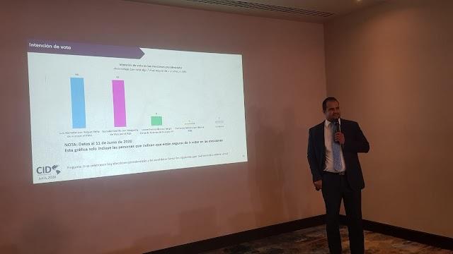 Encuesta CID Latinoaméricana presenta escenario de segunda vuelta electoral