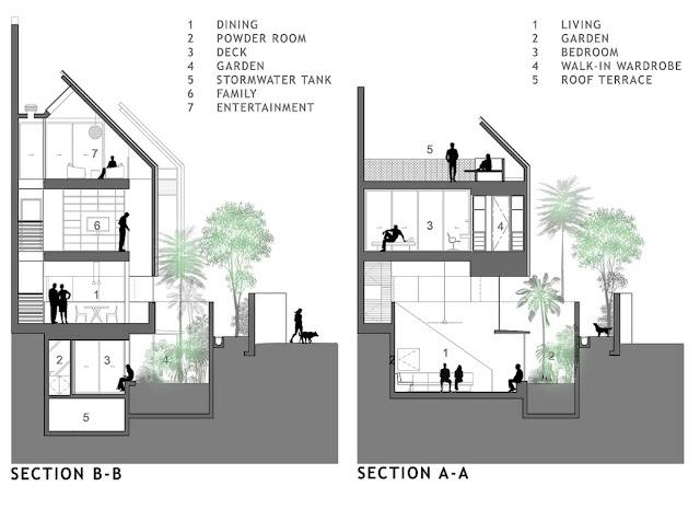 basement, rumah, contoh