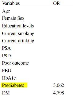 図:糖尿病前症と脳卒中後の認知障害