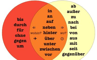 Giới từ trong tiếng Đức