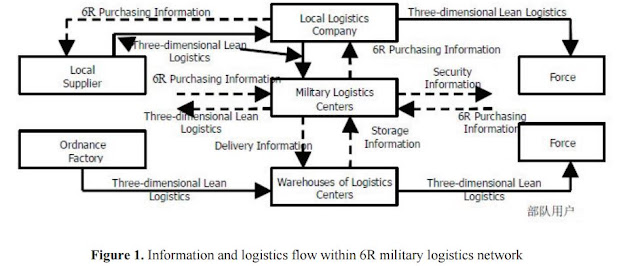 Figure 1 : Information and Logistics Flow within 6R Military Logistics Network