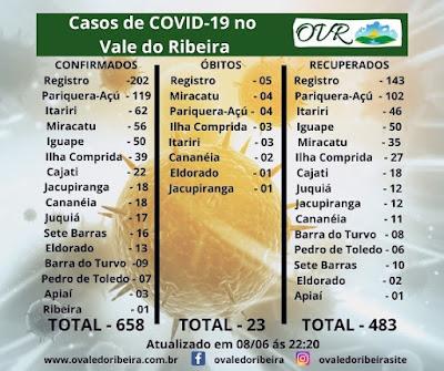 Vale do Ribeira  soma 658 casos positivos, 483 recuperados e 23 mortes do Coronavírus - Covid-19