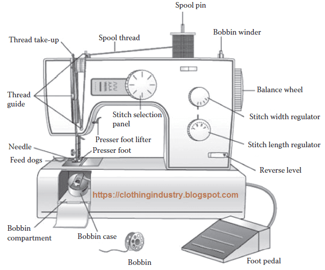 Sewing Machine Parts And Functions With Pictures Clothing Industry New The Parts Of A Sewing Machine