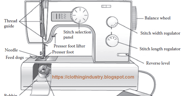 Sewing Machine Parts and Functions with Pictures - Clothing ...