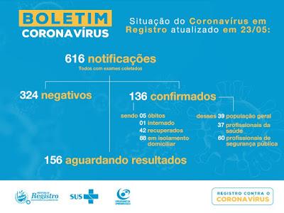 Registro-SP soma 136 casos confirmados 42 recuperados e 5 mortes do Coronavírus – Covid-19