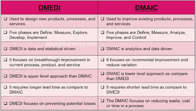 DMEDI vs DMAIC