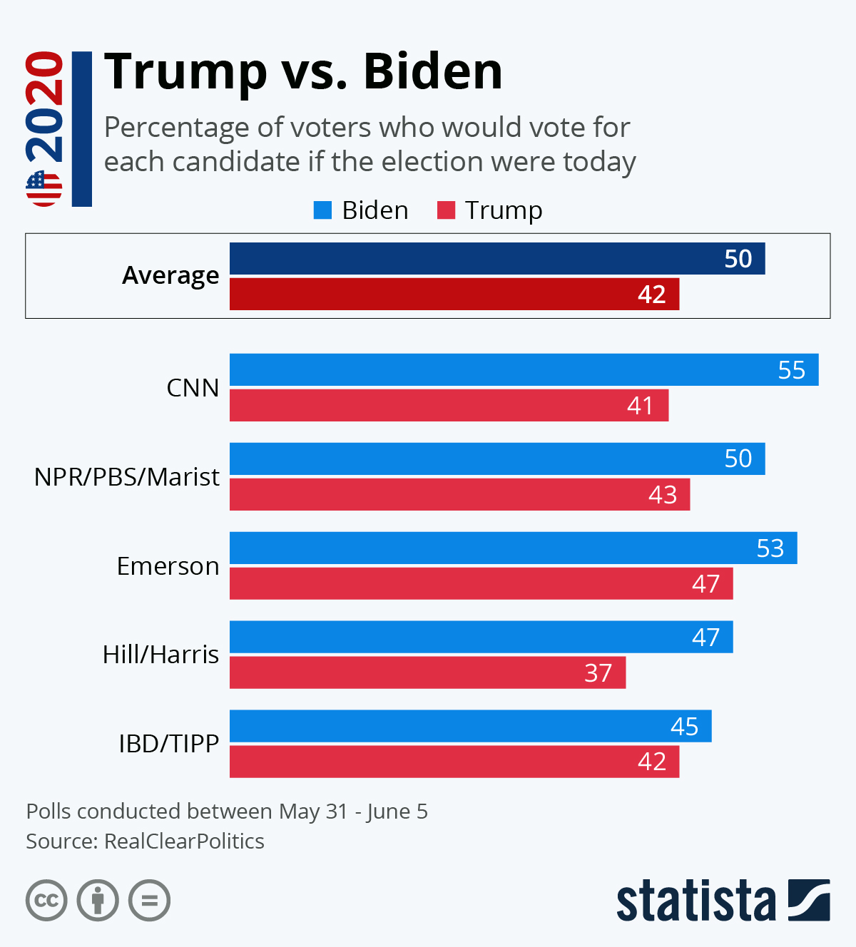 Biden triumphs over Trump #Infographic