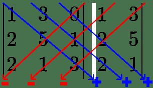 Preciso saber matemática para programar? Matriz-determinantes-a-2