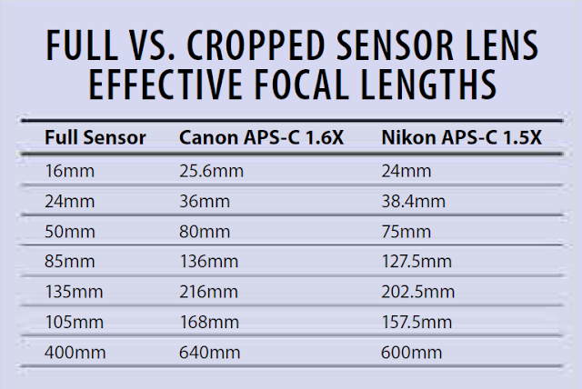Astrophotography Camera settings