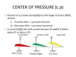 What is the difference between centre of pressure, aerodynamic centre and neutral point?