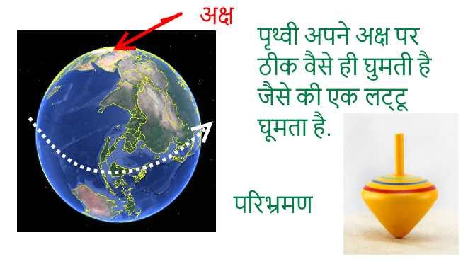 earth-rotation-पृथ्वी-परिभ्रमण