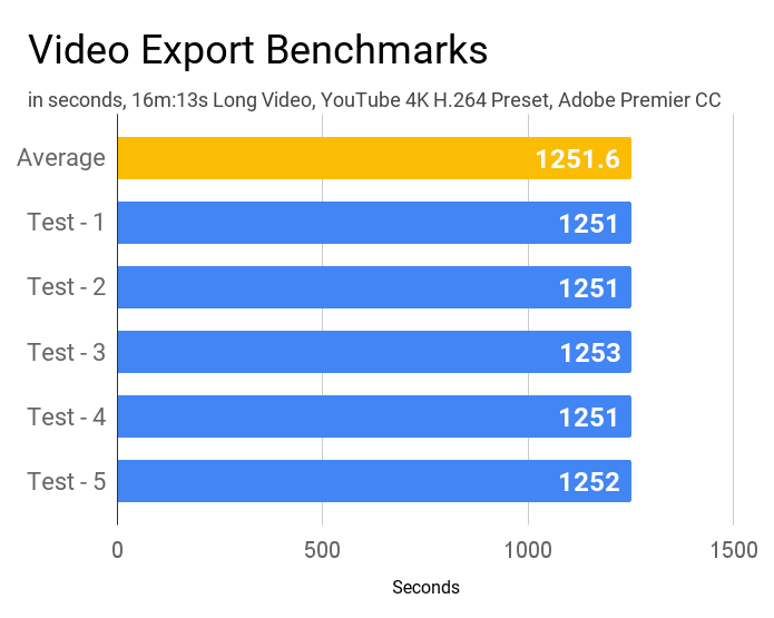 Video export benchmarks of Acer Aspire 3 A315-57G laptop.