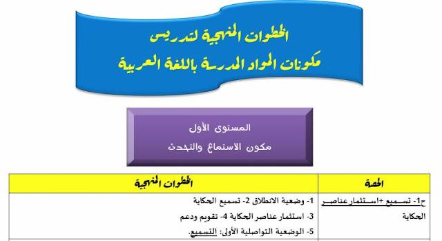 الخطوات المنهجية لتدريس المواد المدرسة باللغة العربية بالمدرسة الابتدائية