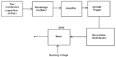 block-diagram-of-capacitance-pickup