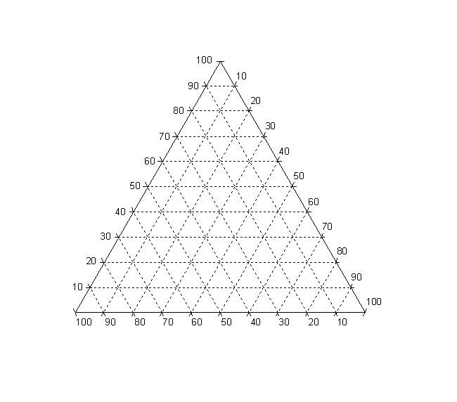 Concienciassociales: diagrama triangular