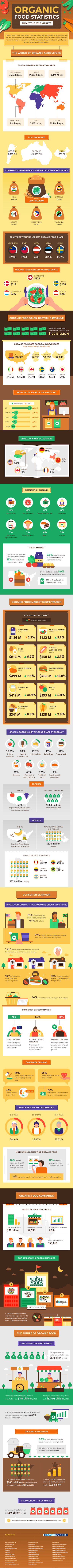 Organic Food Statistics About the 2020 Market #infographic