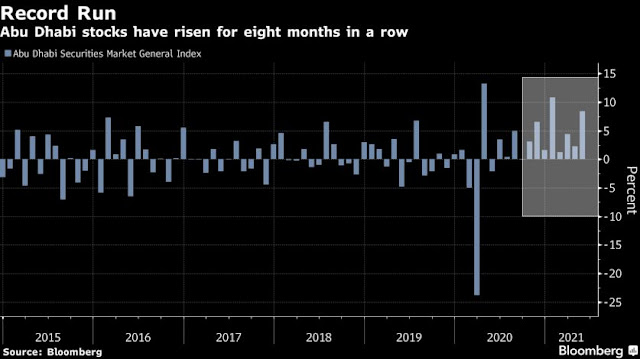 #AbuDhabi Stocks Extend Record Run After Flurry of Deals: Chart - Bloomberg