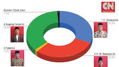 Hasil Lengkap Pilkades Cepedak 3 Mei 2021