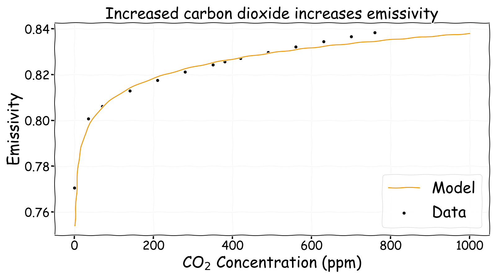 Increased carbon dioxide increases atmospheric emissivity