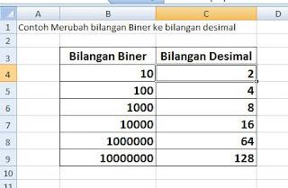 contoh data konversi biner ke decimal