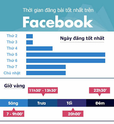 Mẹo đăng status thu hút tương tác nhiều nhất trên Facebook