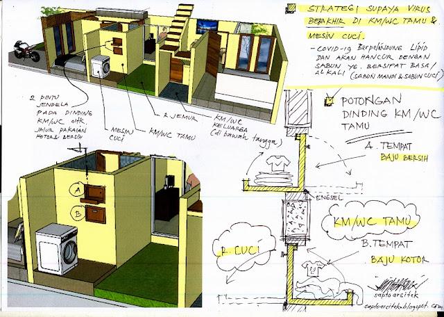 desain rumah minimalis,desain rumah anti corona,mencegah corona,sehat dan selamat,protokol pencegahan covid-19