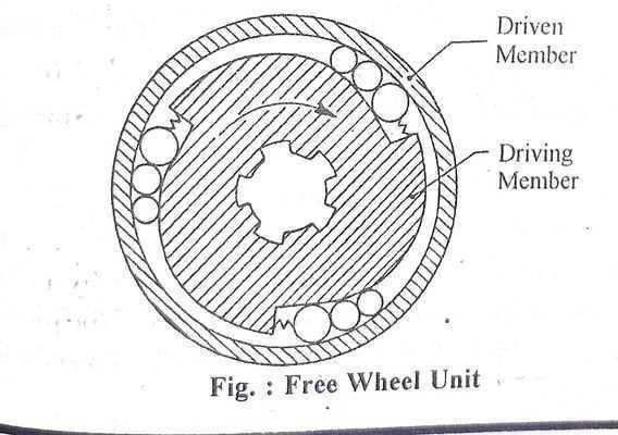 Free Wheel Unit