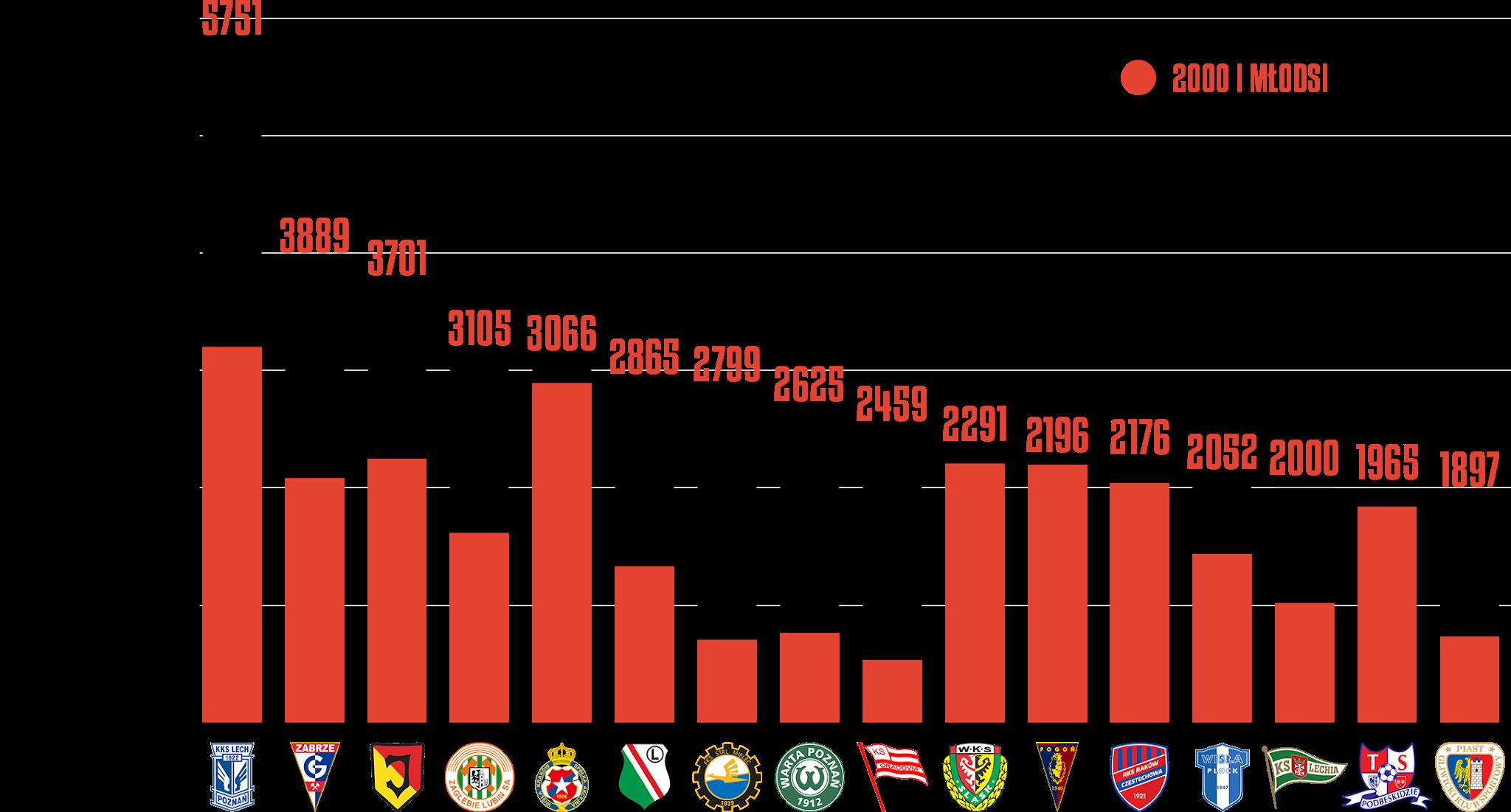Klasyfikacja klubów pod względem rozegranego czasu przez młodzieżowców po21kolejkach PKO Ekstraklasy<br><br>Źródło: Opracowanie własne na podstawie ekstrastats.pl<br><br>graf. Bartosz Urban