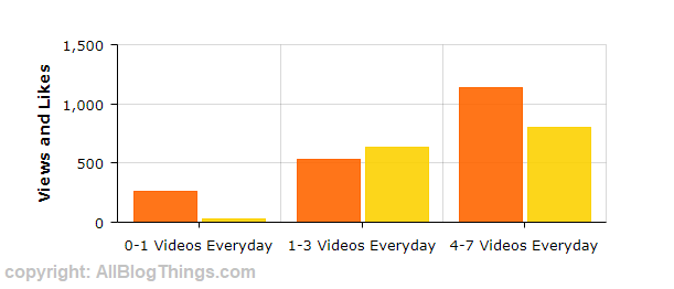 TikTok Videos Per Day experiment result graph by AllBlogThings.com team