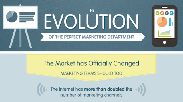 The Evolution Of Marketing [Infographic]