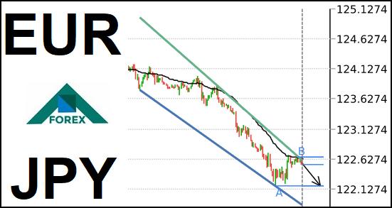 تحليل زوج EUR/JPY هابط على المدى القصير