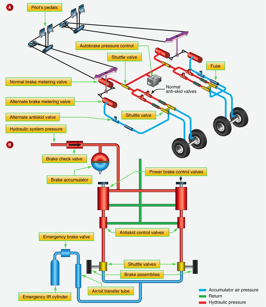 Aircraft Brakes   Aircraft Systems