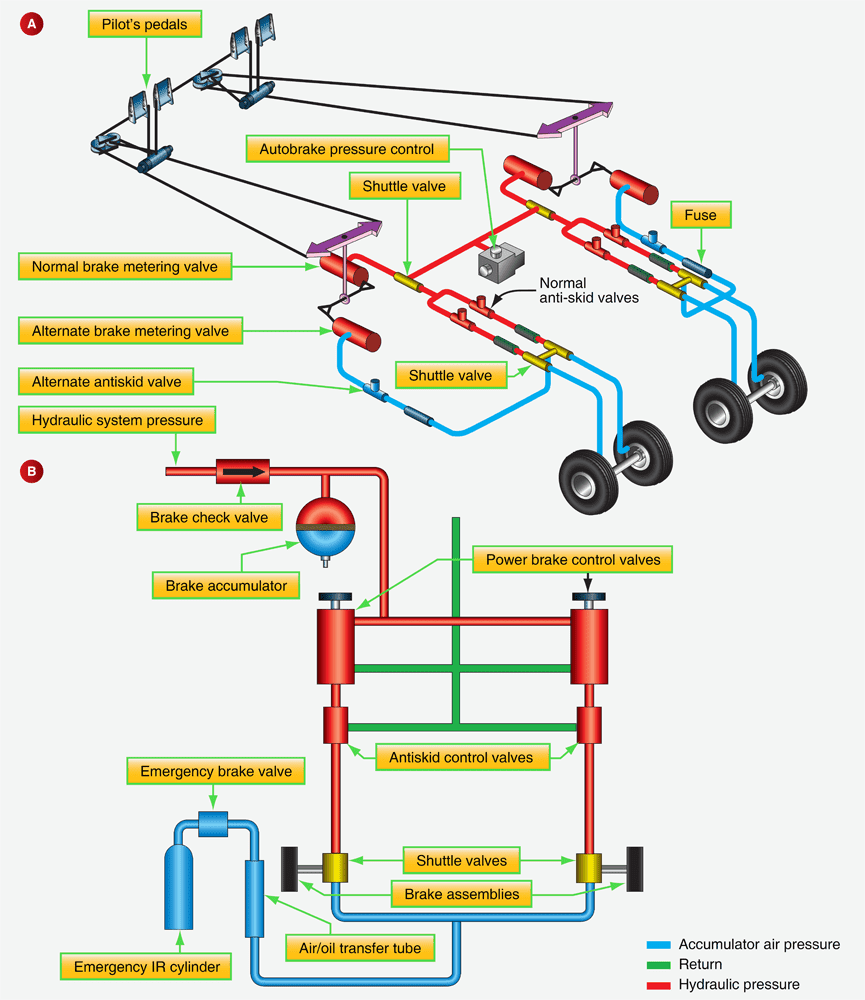 aircraft systems aircraft brakesaircraft brakes figure 20
