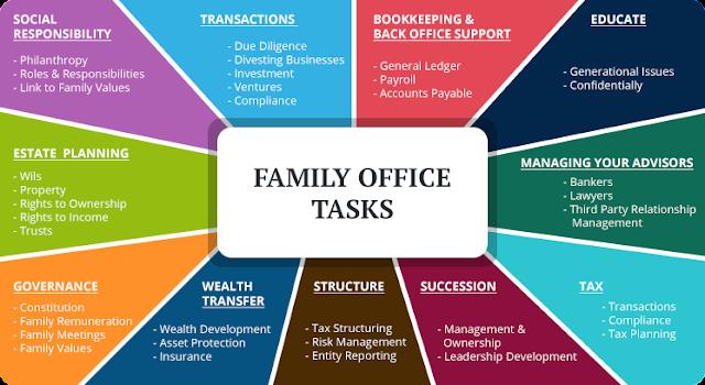 Family Office Tasks.  StrengthFighter.com