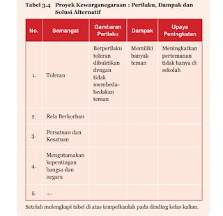 Tabel 3.4 Proyek Kewarganegaraan : Perilaku, Dampak dan Solusi Alternatif, PKN kelas 7 halaman 77