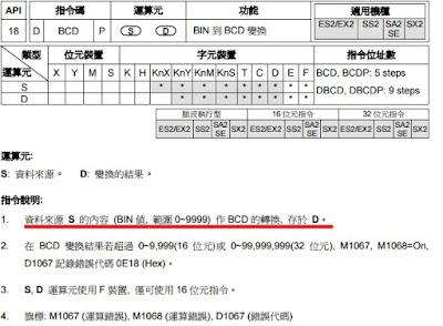 PLC world: [PLC基礎篇]2進制,10進制,BCD碼,ASCII碼轉換