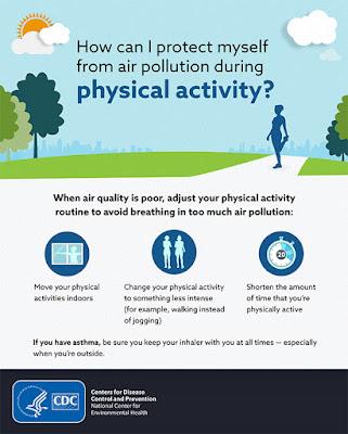 Physical Activity, CDC