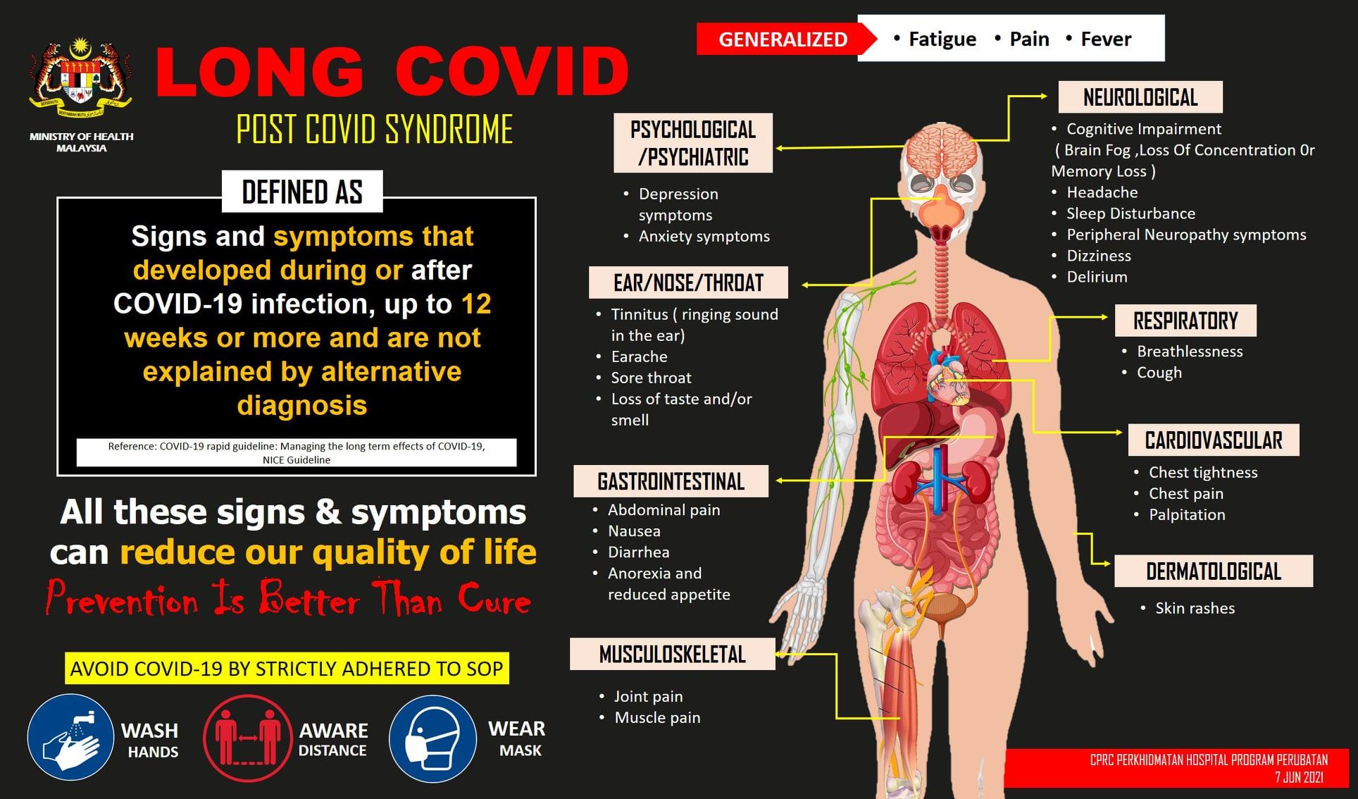 Sebulan Selepas Gejala Pertama COVID-19: Post COVID Syndrome