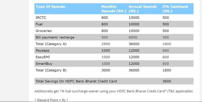 HDFC Bank Bharat Credit Card Annual Savings