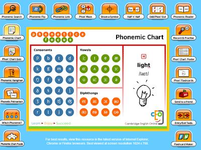 Resultado de imagen de phonetic chart interactive