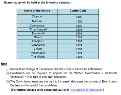 TNPSC Junior Scientific Officer Syllabus & Exam Pattern 2019