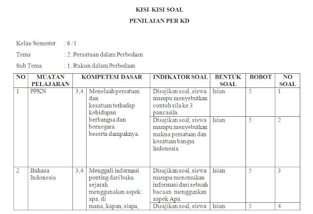 Kisi-kisi soal harian kelas 6 SD/MI Tema 2