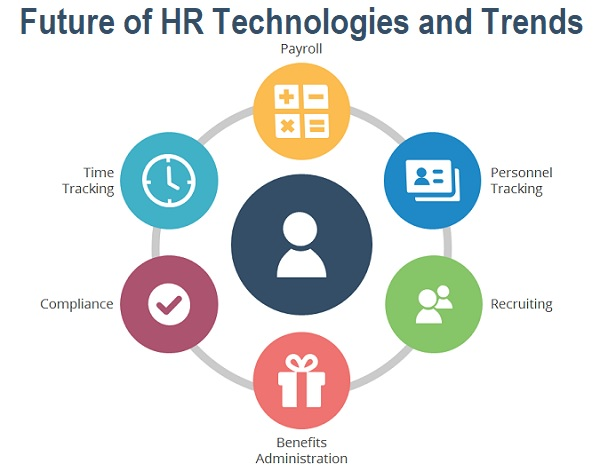 Future of HR Technologies and Trends