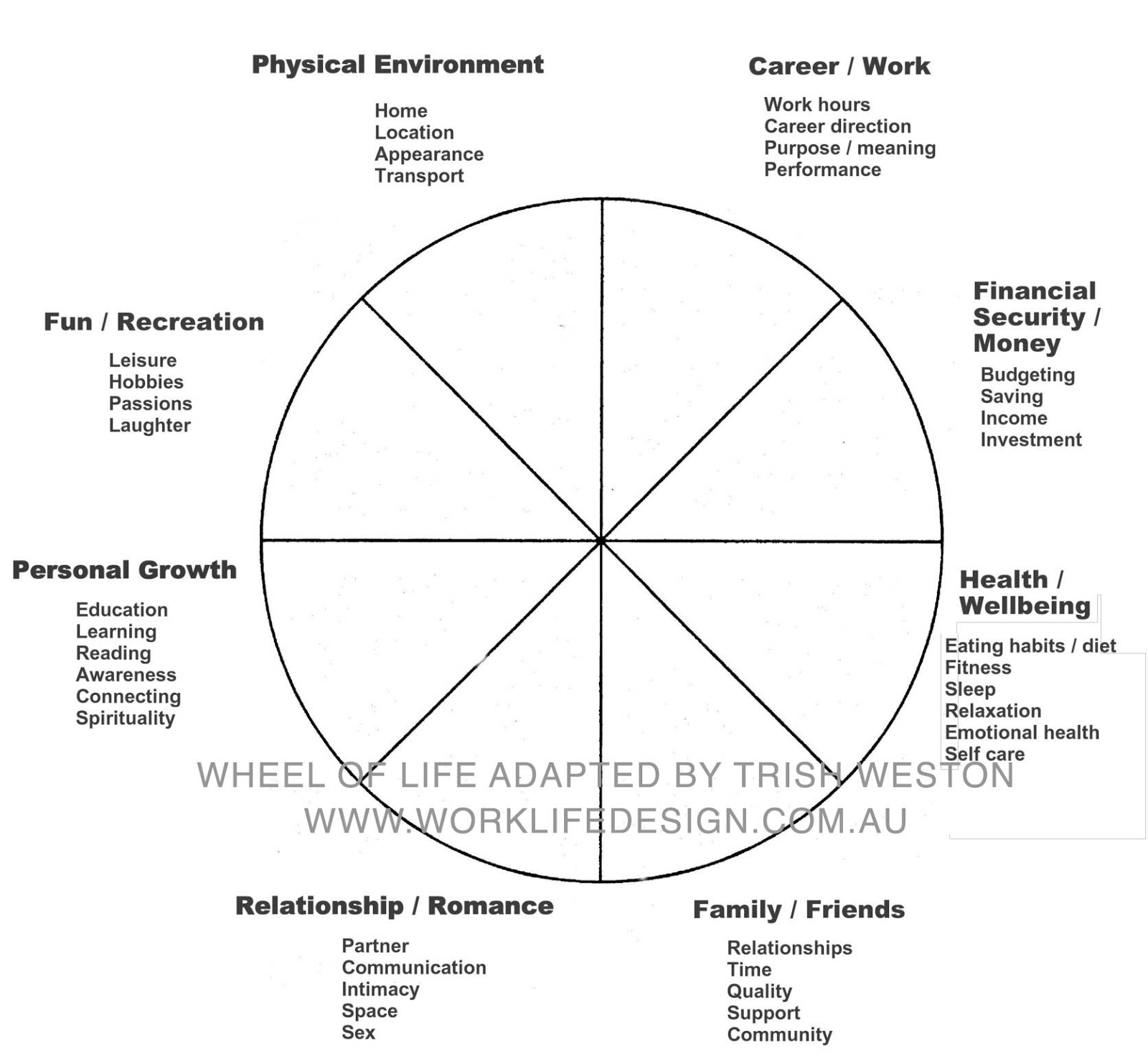 Canadian mgtow goals wheel of life for Blank wheel of life template