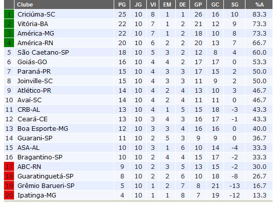 Futebol Virtual Tabela De Classificacao Das Serias A B E C 2012