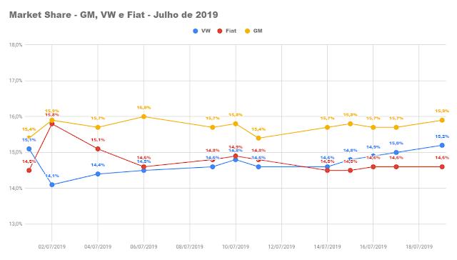 GM e Volkswagen disputam liderança em julho de 2019