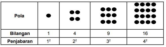 Pola Konfigurasi Objek ~ Matematika Kelas VIII (Pola ...