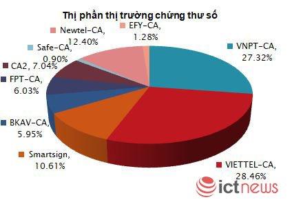 Thị phần thị trường chữ ký số tại Việt Nam