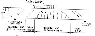 Types of Shear Cracks in R.C.C Beams