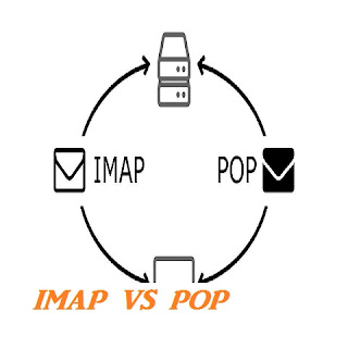 Concept Of  POP3 & IMAP